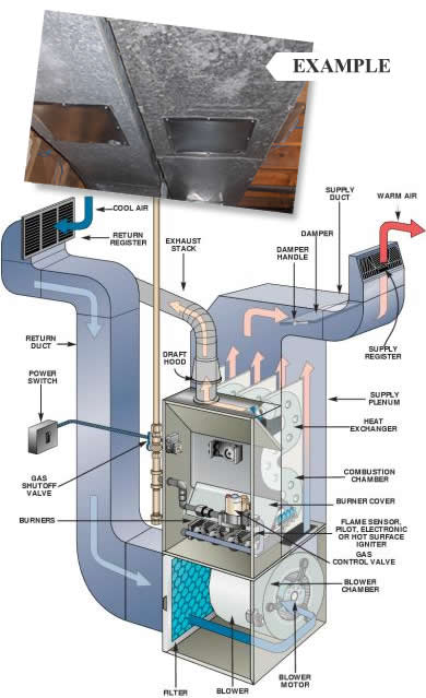 furnace_diagram?w=1040 heat and air rollins air conditioning company  at gsmx.co